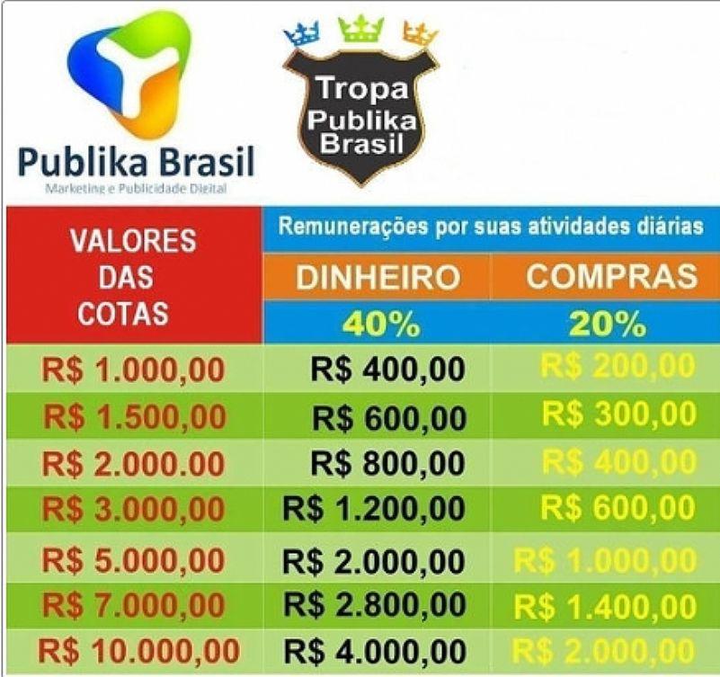 PUBLIKA BRASIL oportunidade de negocio