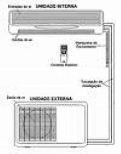 Instalacao e Manutencao Ar Condicionado Split e Inverter